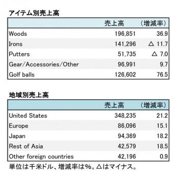 キャロウェイゴルフ、2017年12月期 第2四半期 アイテム別・地域別売上高(表2)