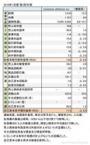 ルルレモン・アスレティカ、 2018年1月期 第2四半期 財務諸表(表1)