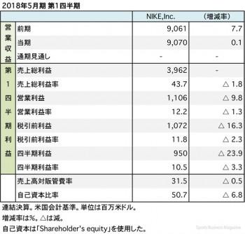 ナイキ、2018年5月期 第1四半期 財務諸表(表1)