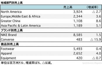 ナイキ、2018年5月期 第1四半期 地域別・商品別売上高(表2)