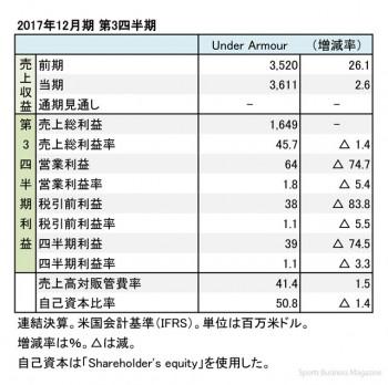 アンダーアーマー、2017年12月期 第3四半期 財務諸表(表1)