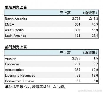 アンダーアーマー、2017年12月期 第3四半期 地域別・部門別売上高(表2)