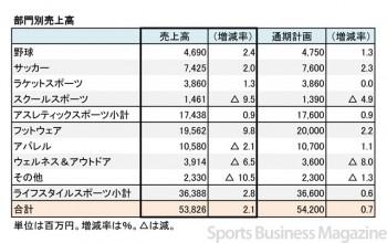 エスエスケイ、2017年7月期 部門別売上高(表2)