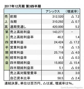 アシックス、2017年12月期 第3四半期 財務諸表(表1)