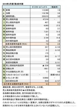 ゼビオ、2018年3月期 第2四半期 財務諸表(表1)