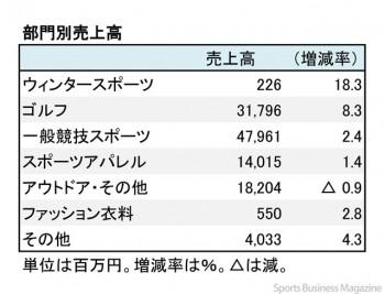 ゼビオ、2018年3月期 第2四半期 部門別売上高(表2)