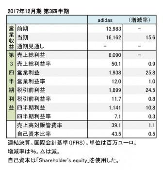 アディダス、2017年12月期 第3四半期 財務諸表(表1)