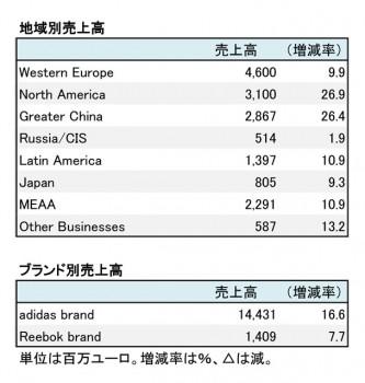 アディダス、2017年12月期 第3四半期 地域別売上高(表2)
