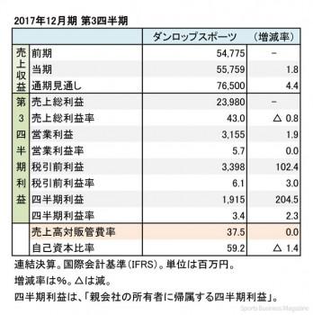 ダンロップスポーツ、2017年12月期 第3四半期 財務諸表(表2)