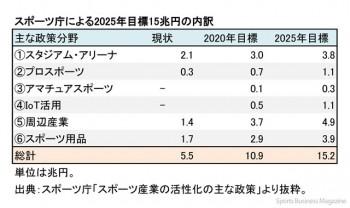 スポーツ庁による 2025年目標15兆円の内訳