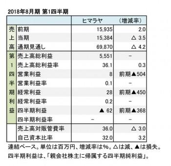 ヒマラヤ、2018年8月期 第1四半期 財務諸表(表1)