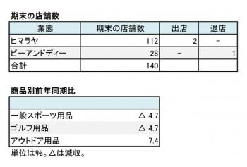 ヒマラヤ、2018年8月期 第1四半期 店舗数(表2)