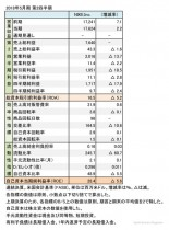 ナイキ、2018年5月期 第2四半期 財務諸表(表1)