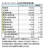 エービーシー・マート、2018年2月期 第3四半期 財務諸表(表1)