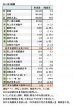 美津濃、2013年3月期 財務諸表(表1)