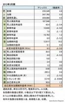 アシックス、2012年3月期 財務諸表(表1)