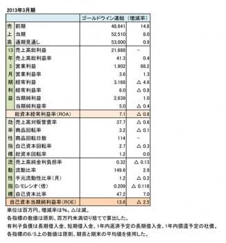 ゴールドウイン、2013年3月期 財務諸表(表1)