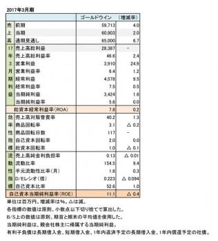 ゴールドウイン、2017年3月期 財務諸表(表2)