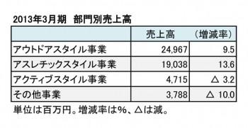 ゴールドウイン、2013年3月期 部門別売上高(表3)