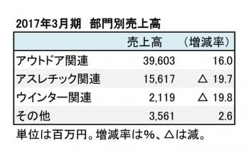 ゴールドウイン、2017年3月期 部門別売上高(表4)
