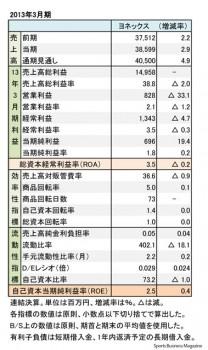 ヨネックス、2013年3月期 財務諸表(表1)