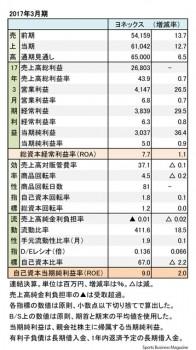 ヨネックス、2017年3月期 財務諸表(表2)