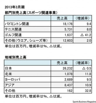 ヨネックス、2013年3月期 部門別・地域別売上高(表3)