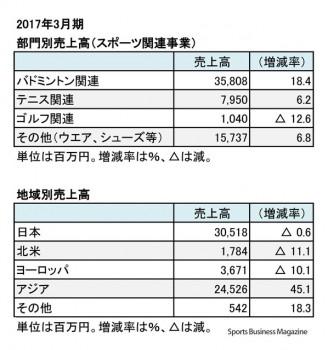 ヨネックス、2017年3月期 部門別・地域別売上高(表4)