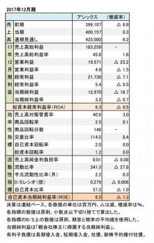 アシックス、2017年12月期 財務諸表(表1)