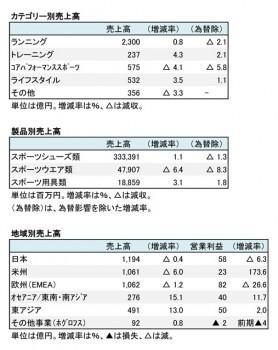 アシックス、2017年12月期 部門別売上高(表2)