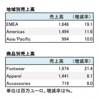 PUMA、2017年12月期 部門別売上高(表2)