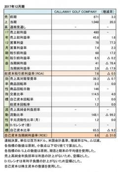 Callaway Golf Company、2017年12月期 財務諸表(表1)