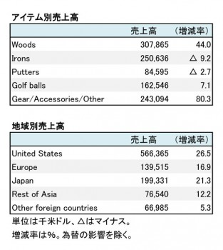 Callaway Golf Company、2017年12月期 部門別売上高(表2)