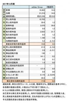 adidas Group、2017年12月期 財務諸表(表1)