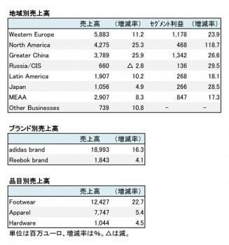 adidas Group、2017年12月期 地域別・ブランド別売上高(表2)