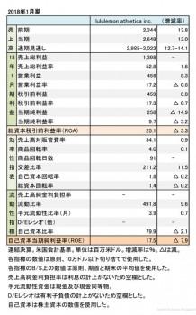ルルレモン・アスレティカ、 2018年1月期 財務諸表(表1)