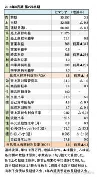 ヒマラヤ、2018年8月期 第2四半期 財務諸表(表1)
