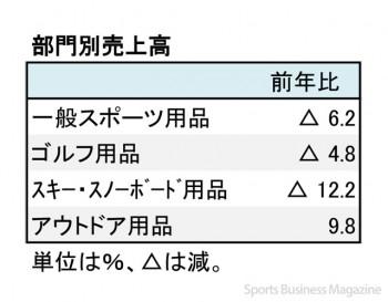 ヒマラヤ、2018年8月期 第2四半期 部門別増減率(表2)