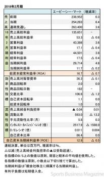 エービーシー・マート、2018年2月期 財務諸表(表1)