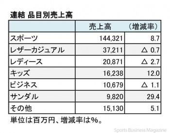 エービーシー・マート、2018年2月期 品目別売上高(表2)