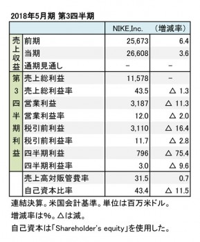 ナイキ、2018年5月期 第3四半期 財務諸表(表1)