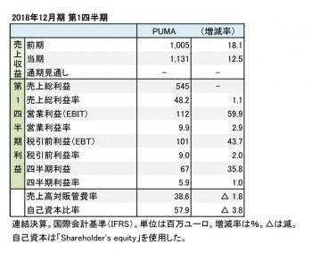 プーマ、2018年12月期 第1四半期 財務諸表(表1)