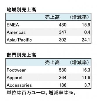 プーマ、2018年12月期 第1四半期 地域別・部門別売上高(表2)