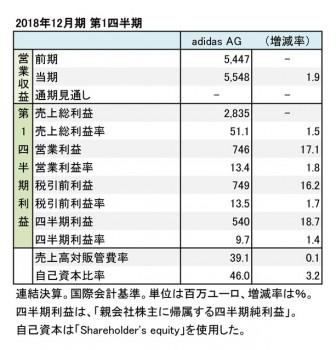 アディダス、2018年12月期 第1四半期 財務諸表(表1)