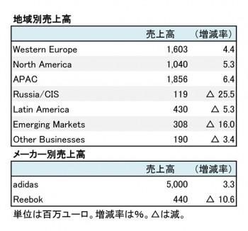 アディダス、2018年12月期 第1四半期 地域別売上高(表2)