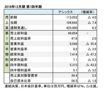 アシックス、2018年12月期 第1四半期 財務諸表(表1)