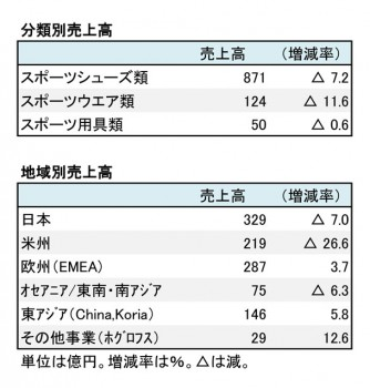 アシックス、2018年12月期 第1四半期 分類別・地域別売上高(表2)