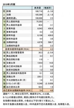 美津濃、2018年3月期 財務諸表(表1)