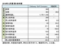 キャロウェイゴルフ、2018年12月期 第1四半期 財務諸表(表1)