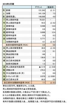 デサント、2018年3月期 財務諸表(表1)